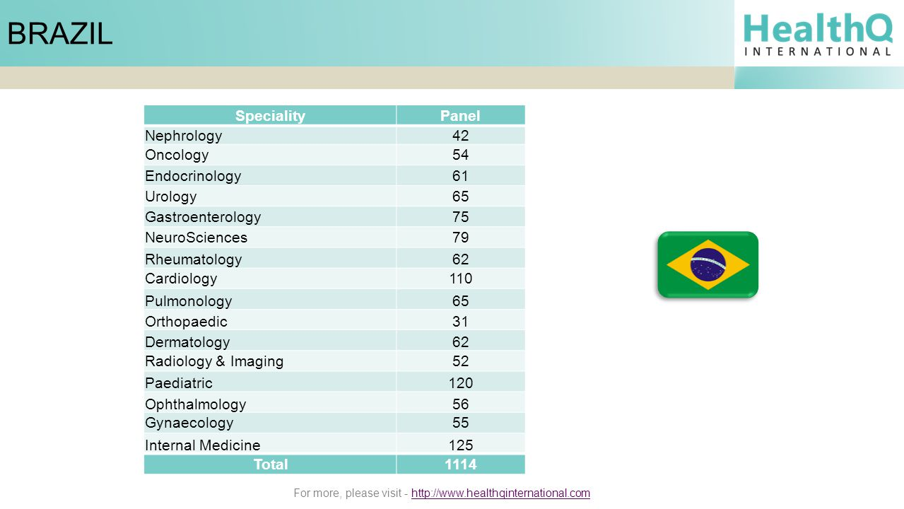 For more, please visit - http://www.healthqinternational.comhttp://www.healthqinternational.com BRAZIL SpecialityPanel Nephrology42 Oncology54 Endocrinology61 Urology65 Gastroenterology75 NeuroSciences79 Rheumatology62 Cardiology110 Pulmonology65 Orthopaedic31 Dermatology62 Radiology & Imaging52 Paediatric120 Ophthalmology56 Gynaecology55 Internal Medicine125 Total1114