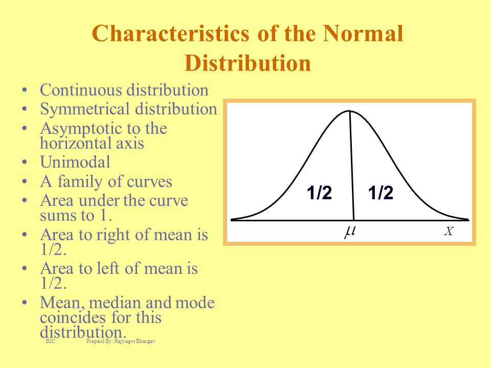 Characteristics of the Normal Distribution Continuous distribution Symmetrical distribution Asymptotic to the horizontal axis Unimodal A family of cur