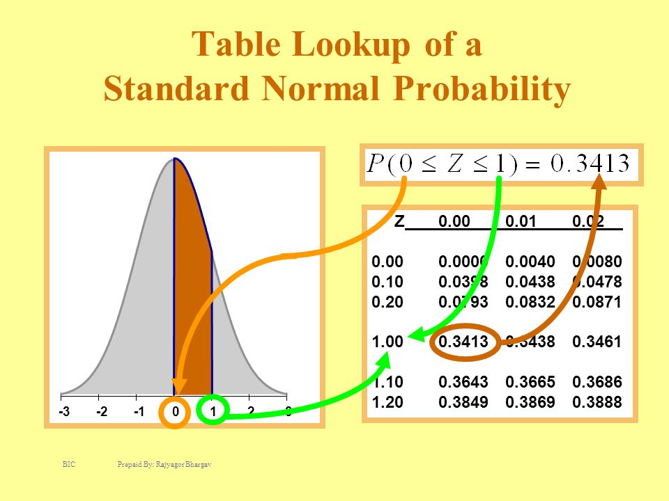 -3-20123 Table Lookup of a Standard Normal Probability Z0.00 0.01 0.02 0.000.00000.00400.0080 0.100.03980.04380.0478 0.200.07930.08320.0871 1.000.3413