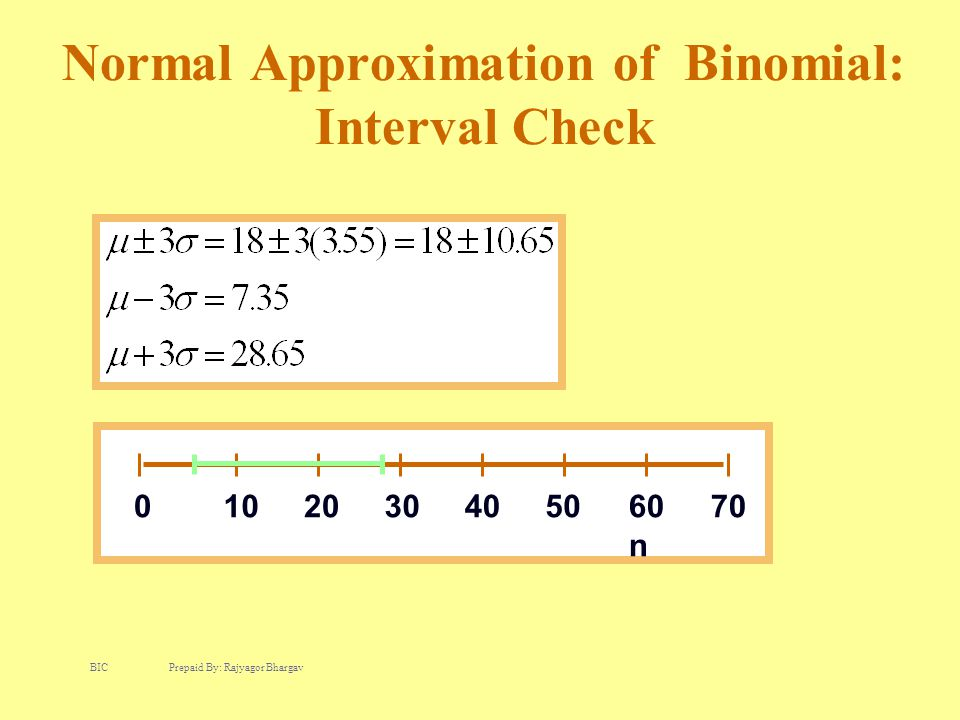 Normal Approximation of Binomial: Interval Check 0102030405060 n 70 BIC Prepaid By: Rajyagor Bhargav