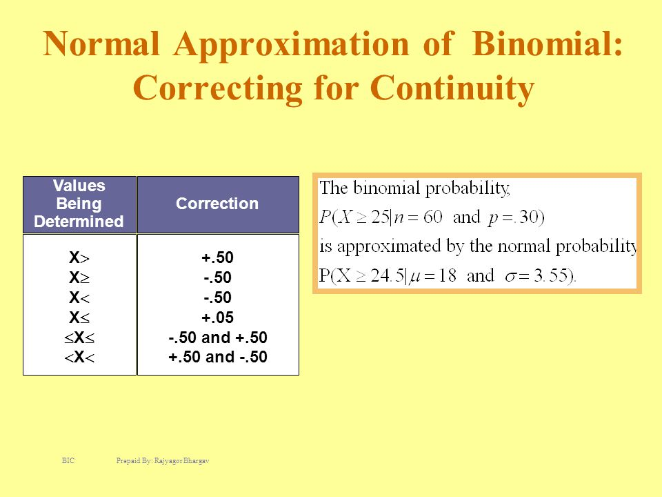 Normal Approximation of Binomial: Correcting for Continuity Values Being Determined Correction XXXXXXXXXXXX +.50 -.50 +.05 -.50 and +.