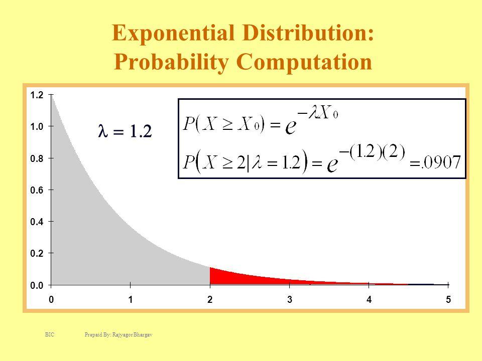 Exponential Distribution: Probability Computation 0.0 0.2 0.4 0.6 0.8 1.0 1.2 012345  BIC Prepaid By: Rajyagor Bhargav