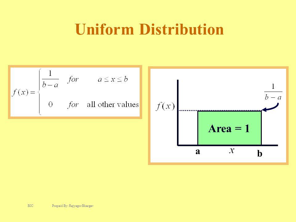 Uniform Distribution Area = 1 a b BIC Prepaid By: Rajyagor Bhargav