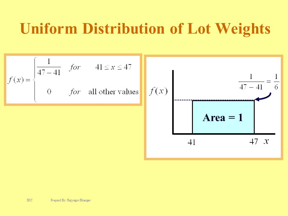 Uniform Distribution of Lot Weights Area = 1 BIC Prepaid By: Rajyagor Bhargav