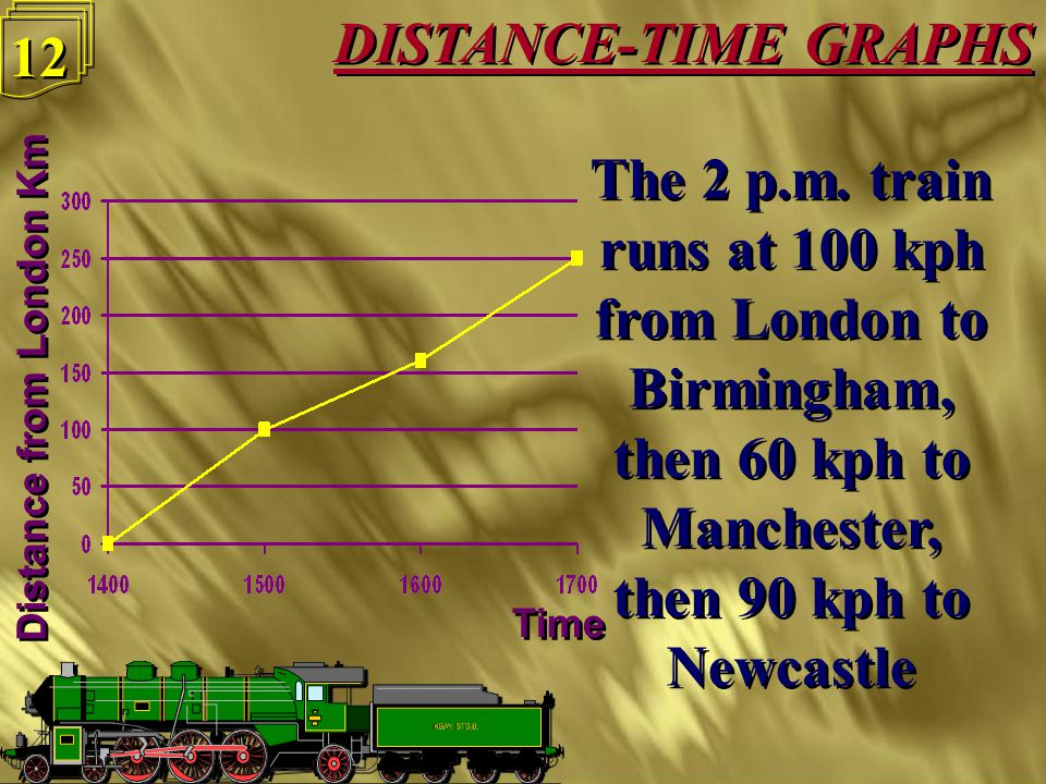 11 The 2 p.m. train runs at 100 kph from London to Birmingham, then 60 kph to Manchester, then 90 kph to Newcastle The 2 p.m. train runs at 100 kph fr