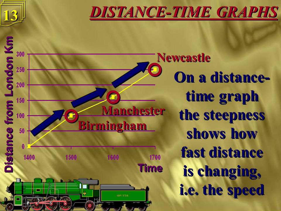 12 The 2 p.m. train runs at 100 kph from London to Birmingham, then 60 kph to Manchester, then 90 kph to Newcastle The 2 p.m. train runs at 100 kph fr