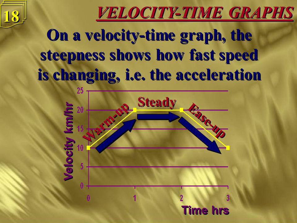 VELOCITY-TIME GRAPHS 17 A graph of speed against time would look like this A graph of speed against time would look like this Velocity km/hr Time hrs