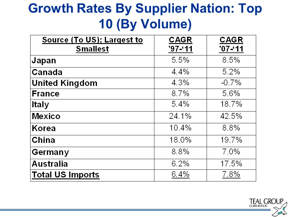 Growth Rates By Supplier Nation: Top 10 (By Volume)