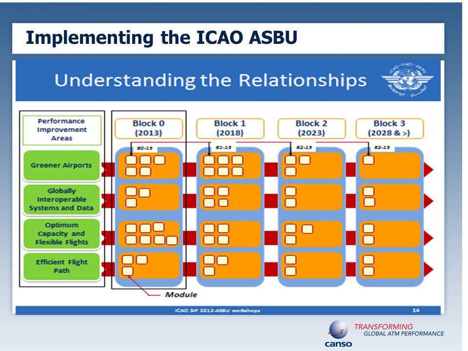 Implementing the ICAO ASBU