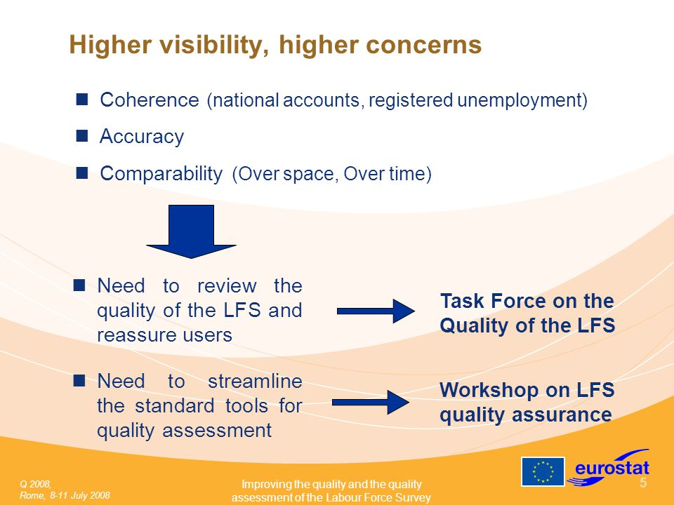 Q 2008, Rome, 8-11 July 2008 Improving the quality and the quality assessment of the Labour Force Survey 5 Higher visibility, higher concerns Coherence (national accounts, registered unemployment) Accuracy Comparability (Over space, Over time) Need to review the quality of the LFS and reassure users Workshop on LFS quality assurance Need to streamline the standard tools for quality assessment Task Force on the Quality of the LFS
