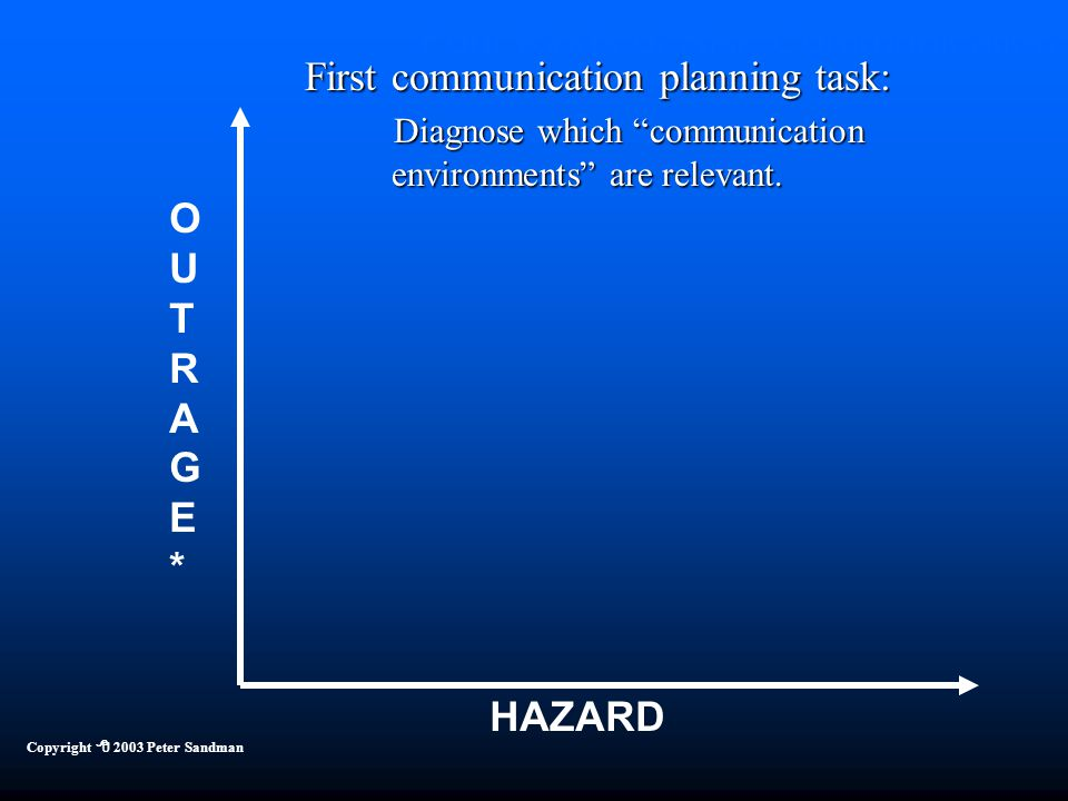 Four Kinds of Risk Communication HAZARD OUTRAGE*OUTRAGE* Copyright  2003 Peter Sandman First communication planning task: Diagnose which communication environments are relevant.