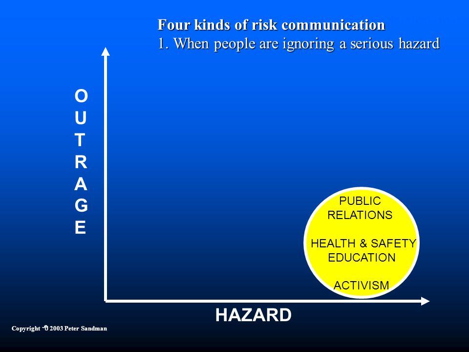 Four Kinds of Risk Communication HAZARD OUTRAGEOUTRAGE Copyright  2003 Peter Sandman PUBLIC RELATIONS HEALTH & SAFETY EDUCATION ACTIVISM Four kinds o