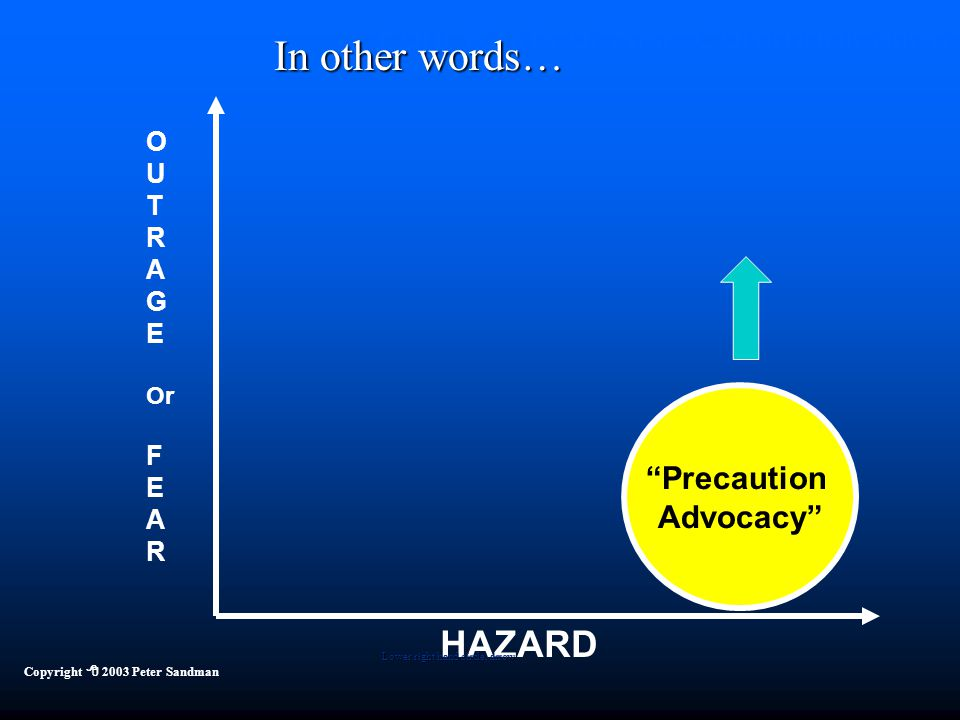 """Four Kinds of Risk Communication HAZARD Copyright  2003 Peter Sandman """"Precaution Advocacy"""" Lower right hand circle, arrow In other words… O U T R A"""