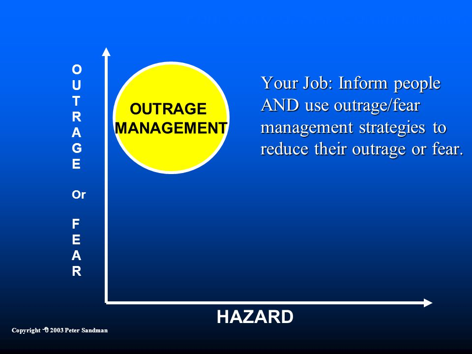 Four Kinds of Risk Communication HAZARD OUTRAGE MANAGEMENT Copyright  2003 Peter Sandman Your Job: Inform people AND use outrage/fear management stra