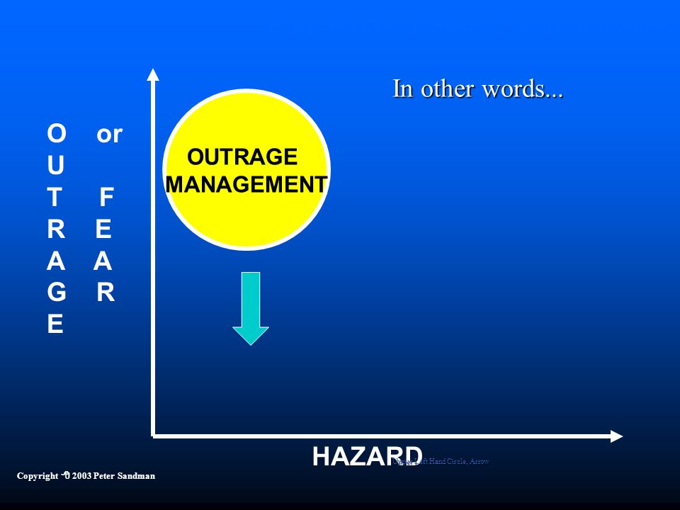 Four Kinds of Risk Communication HAZARD O or U T F R E A G R E OUTRAGE MANAGEMENT Copyright  2003 Peter Sandman In other words...