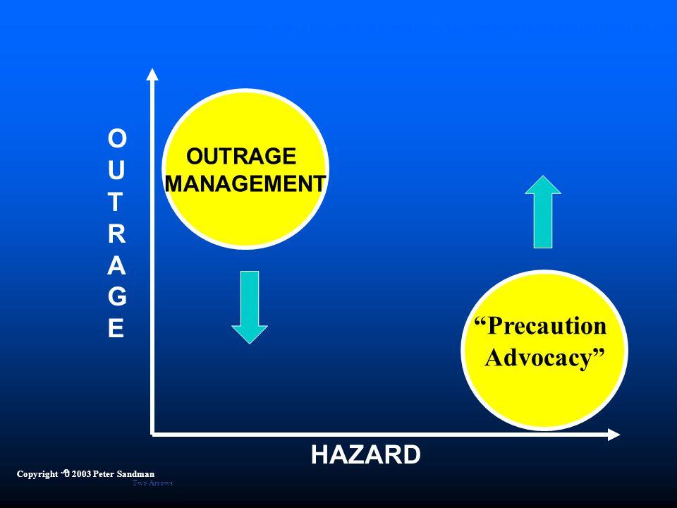 "Four Kinds of Risk Communication HAZARD OUTRAGEOUTRAGE OUTRAGE MANAGEMENT ""Precaution Advocacy"" Copyright  2003 Peter Sandman Two Arrows"