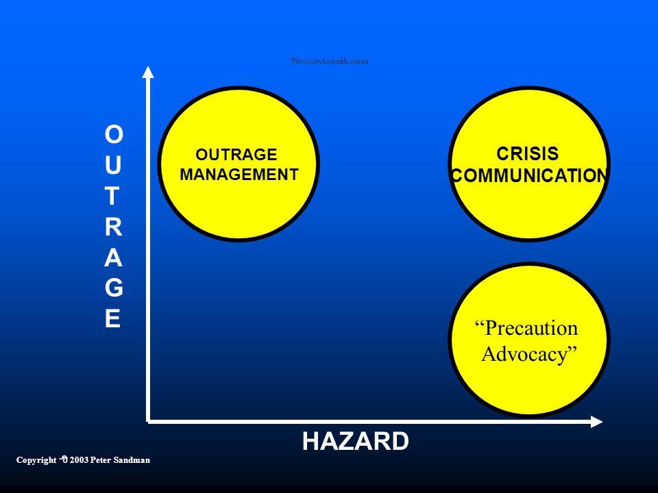 "HAZARD OUTRAGEOUTRAGE CRISIS COMMUNICATION OUTRAGE MANAGEMENT ""Precaution Advocacy"" Copyright  2003 Peter Sandman Three circles (adds crisis)"