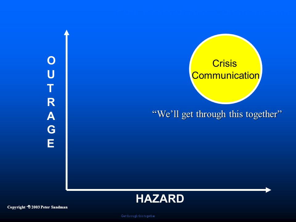 """Four Kinds of Risk Communication HAZARD OUTRAGEOUTRAGE Copyright  2003 Peter Sandman Crisis Communication Get through this together """"We'll get throug"""