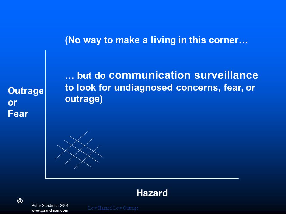 (No way to make a living in this corner… … but do communication surveillance to look for undiagnosed concerns, fear, or outrage) Outrage or Fear Hazard Peter Sandman 2004 www.psandman.com © Low Hazard Low Outrage