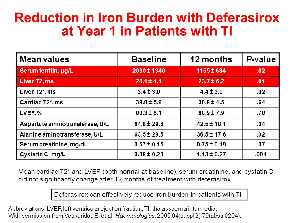 Reduction in Iron Burden with Deferasirox at Year 1 in Patients with TI Mean cardiac T2* and LVEF (both normal at baseline), serum creatinine, and cystatin C did not significantly change after 12 months of treatment with deferasirox Mean valuesBaseline12 monthsP-value Serum ferritin, µg/L2030 ± 13401165 ± 684.02 Liver T2, ms20.1 ± 4.123.7 ± 6.2.01 Liver T2*, ms3.4 ± 3.04.4 ± 3.0.02 Cardiac T2*, ms38.9 ± 5.939.8 ± 4.5.64 LVEF, %66.3 ± 8.166.9 ± 7.9.76 Aspartate aminotransferase, U/L64.8 ± 29.642.5 ± 18.1.04 Alanine aminotransferase, U/L63.5 ± 29.536.5 ± 17.6.02 Serum creatinine, mg/dL0.67 ± 0.150.75 ± 0.19.07 Cystatin C, mg/L0.98 ± 0.231.13 ± 0.27.094 Deferasirox can effectively reduce iron burden in patients with TI Abbreviations: LVEF, left ventricular ejection fraction; TI, thalassaemia intermedia.