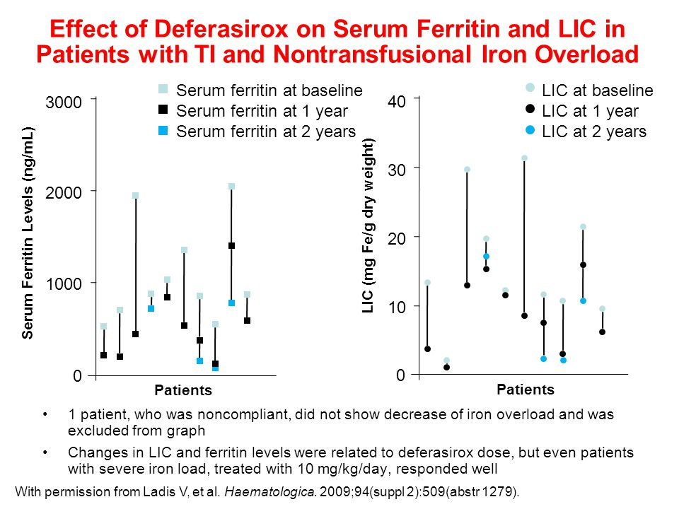 Effect of Deferasirox on Serum Ferritin and LIC in Patients with TI and Nontransfusional Iron Overload Serum ferritin at baseline Serum ferritin at 1 year Serum ferritin at 2 years LIC at baseline LIC at 1 year LIC at 2 years With permission from Ladis V, et al.