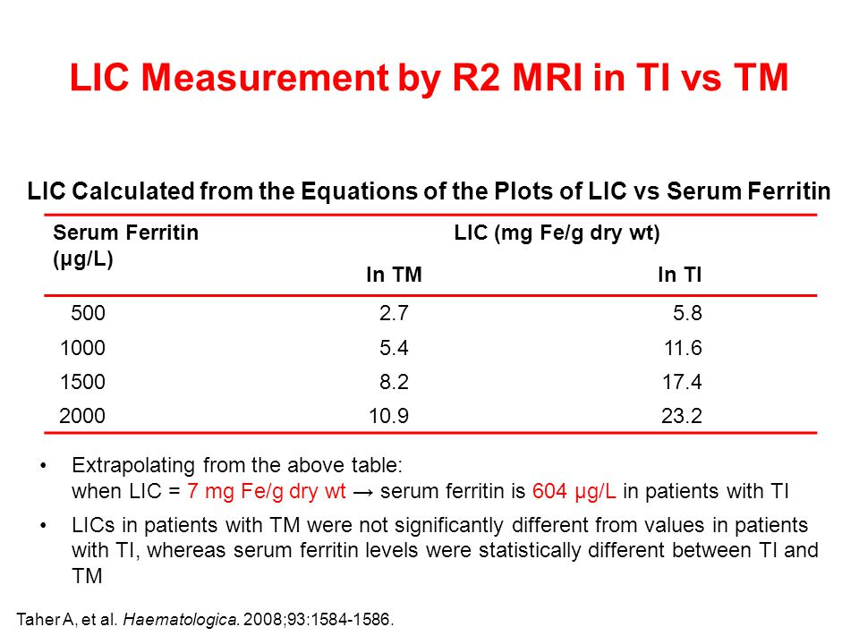 LIC Measurement by R2 MRI in TI vs TM Serum Ferritin (μg/L) LIC (mg Fe/g dry wt) In TMIn TI 5002.75.8 10005.411.6 15008.217.4 200010.923.2 LIC Calculated from the Equations of the Plots of LIC vs Serum Ferritin Extrapolating from the above table: when LIC = 7 mg Fe/g dry wt → serum ferritin is 604 μg/L in patients with TI LICs in patients with TM were not significantly different from values in patients with TI, whereas serum ferritin levels were statistically different between TI and TM Taher A, et al.