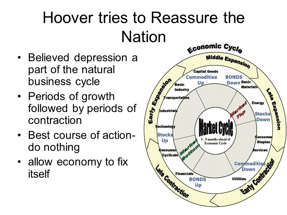 Hoover tries to Reassure the Nation Believed depression a part of the natural business cycle Periods of growth followed by periods of contraction Best