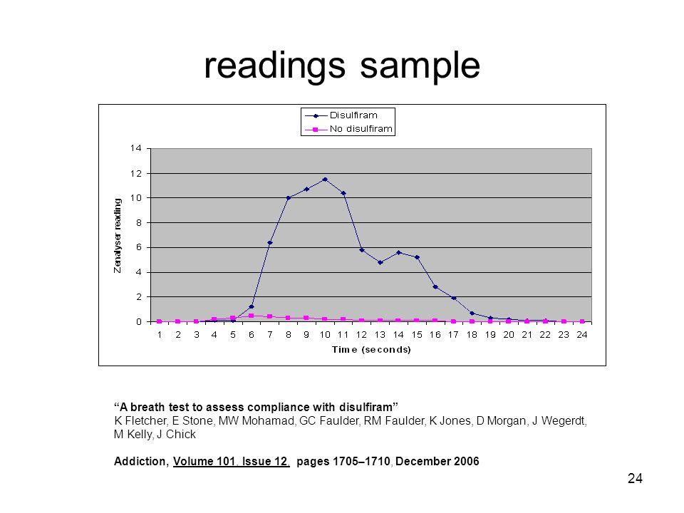 24 readings sample A breath test to assess compliance with disulfiram K Fletcher, E Stone, MW Mohamad, GC Faulder, RM Faulder, K Jones, D Morgan, J Wegerdt, M Kelly, J Chick Addiction, Volume 101, Issue 12, pages 1705–1710, December 2006