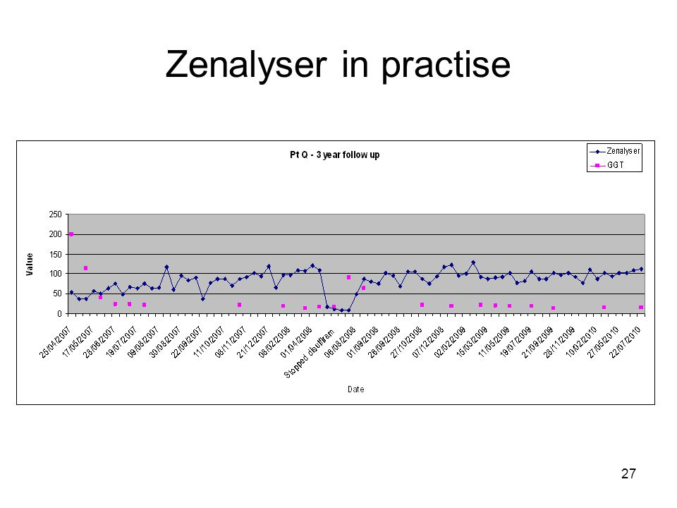 27 Zenalyser in practise