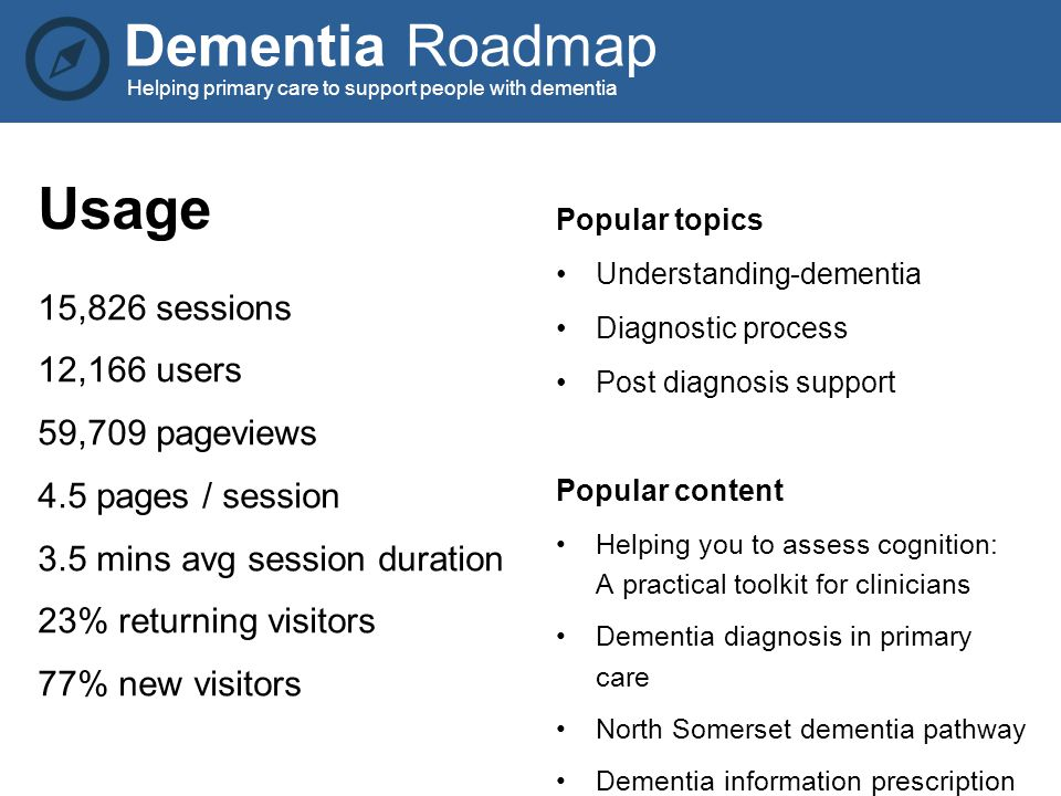 Dementia Roadmap Helping primary care to support people with dementia Usage 15,826 sessions 12,166 users 59,709 pageviews 4.5 pages / session 3.5 mins avg session duration 23% returning visitors 77% new visitors Popular topics Understanding-dementia Diagnostic process Post diagnosis support Popular content Helping you to assess cognition: A practical toolkit for clinicians Dementia diagnosis in primary care North Somerset dementia pathway Dementia information prescription