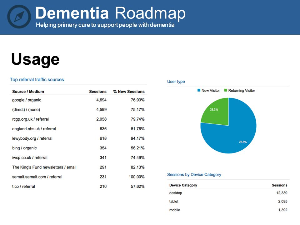 Dementia Roadmap Helping primary care to support people with dementia Usage