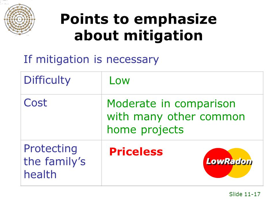 Slide 11-17 Points to emphasize about mitigation If mitigation is necessary LowRadonLowRadon Difficulty Cost Protecting the family's health Priceless Low Moderate in comparison with many other common home projects