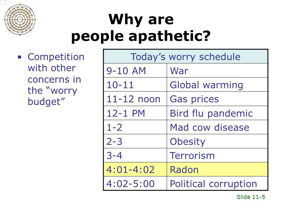 Slide 11-5 Why are people apathetic.