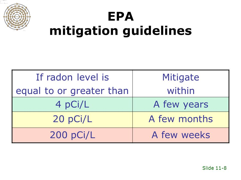 Slide 11-8 EPA mitigation guidelines If radon level is equal to or greater than Mitigate within 4 pCi/LA few years 20 pCi/LA few months 200 pCi/LA few weeks