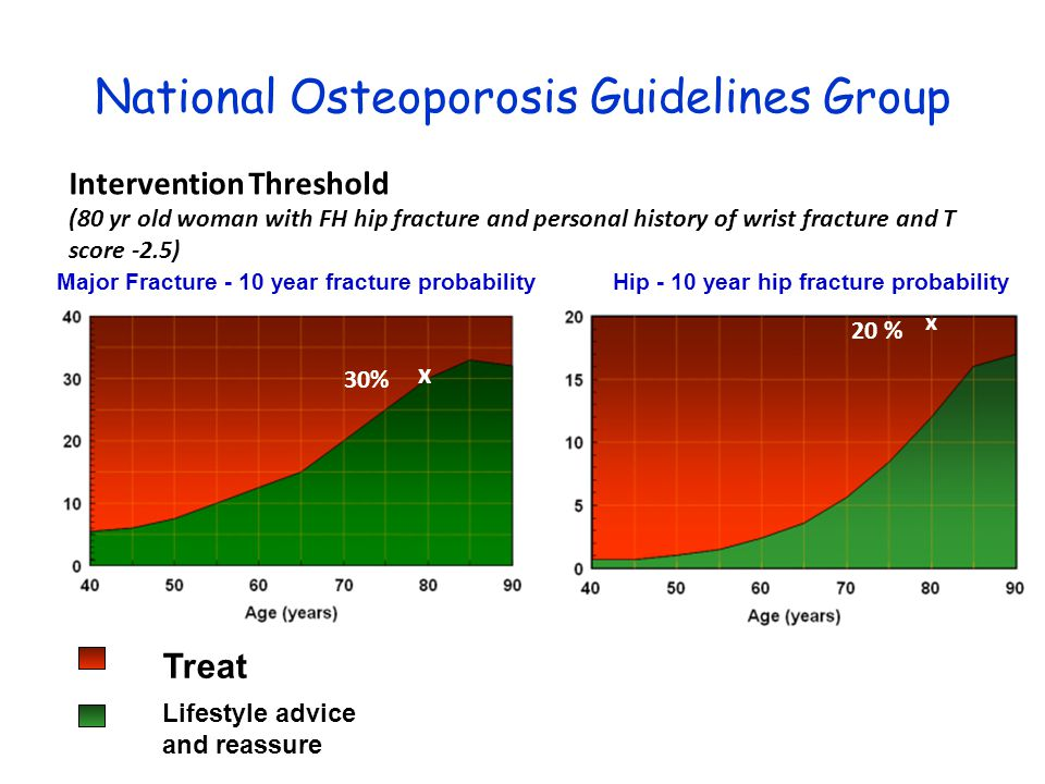 National Osteoporosis Guidelines Group Treat Lifestyle advice and reassure Intervention Threshold (80 yr old woman with FH hip fracture and personal h