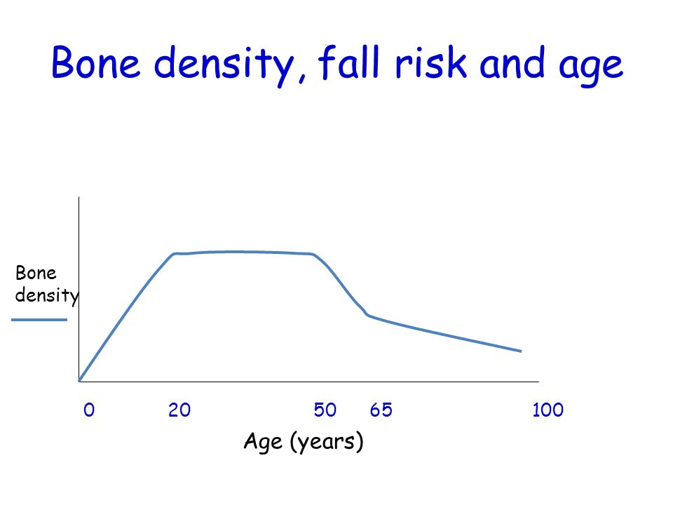 Bone density, fall risk and age 0 20 50 65 100 Age (years) Bone density Fall incidence