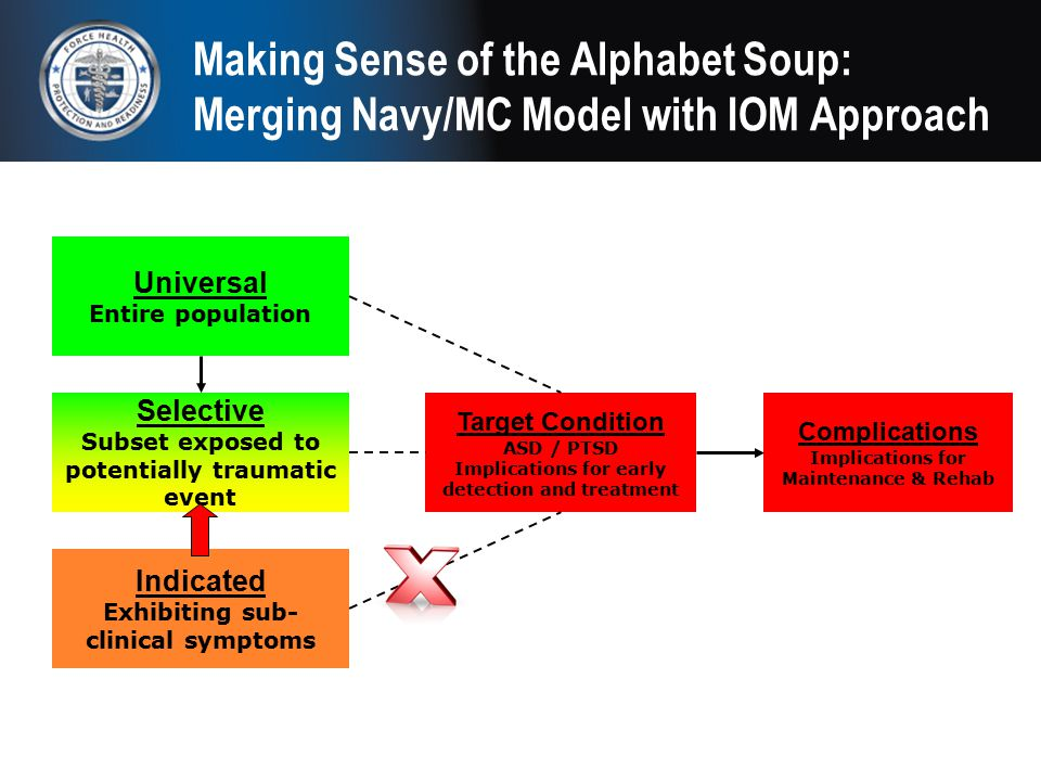 Making Sense of the Alphabet Soup: Merging Navy/MC Model with IOM Approach Universal Entire population Selective Subset exposed to potentially traumat
