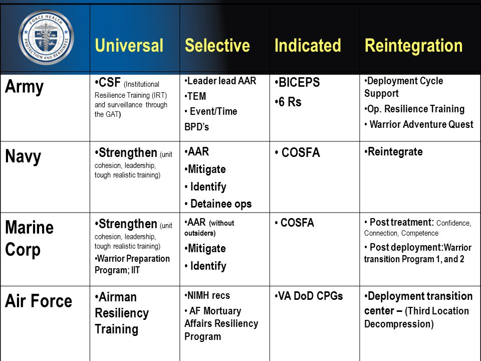 UniversalSelectiveIndicatedReintegration Army CSF (Institutional Resilience Training (IRT) and surveillance through the GAT ) Leader lead AAR TEM Even
