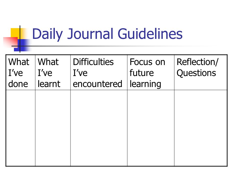 Daily Journal Guidelines What I've done What I've learnt Difficulties I've encountered Focus on future learning Reflection/ Questions