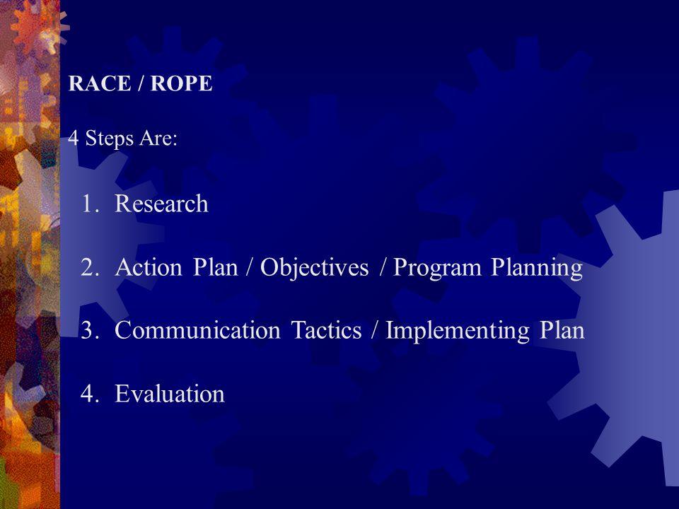 Research Communication Tactics & Implementation Evaluation Objectives & Program Planning Dynamic Model