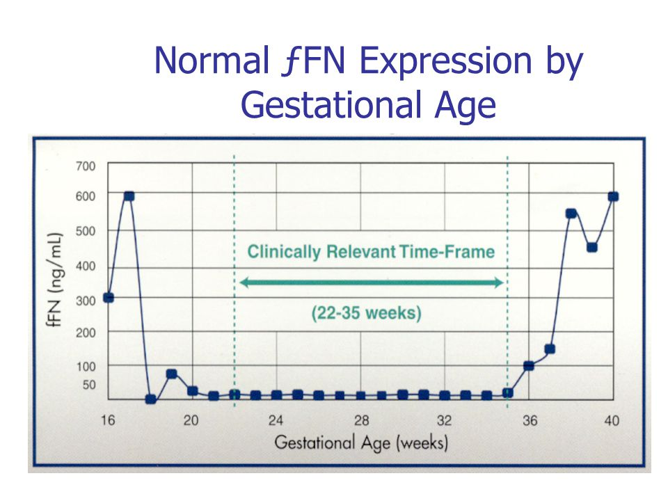Normal ƒFN Expression by Gestational Age