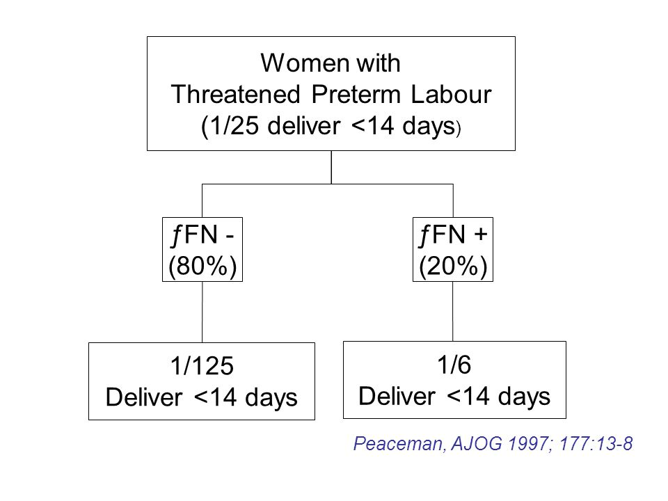 1/125 Deliver <14 days Women with Threatened Preterm Labour (1/25 deliver <14 days ) ƒFN - (80%) ƒFN + (20%) 1/6 Deliver <14 days Peaceman, AJOG 1997; 177:13-8