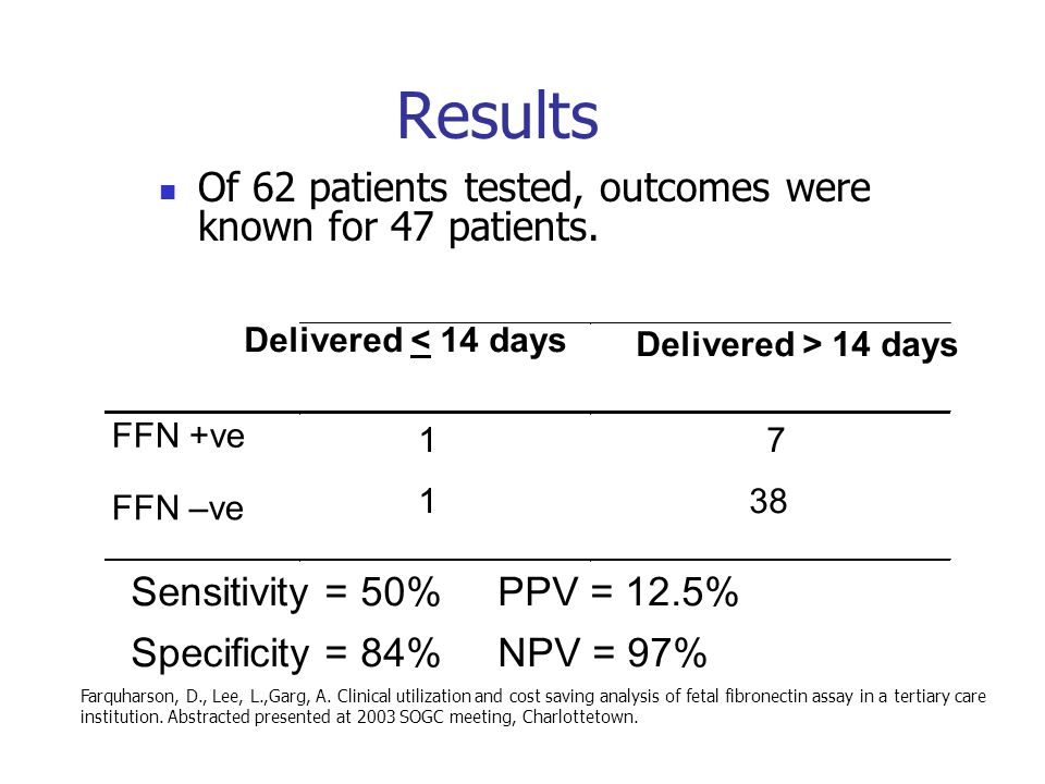 Of 62 patients tested, outcomes were known for 47 patients. Delivered < 14 days Delivered > 14 days FFN +ve 17 FFN –ve 138 Sensitivity = 50% PPV = 12.