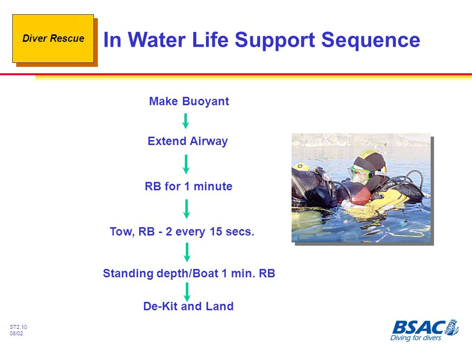 Diver Rescue ST2.10 08/02 In Water Life Support Sequence Make Buoyant Extend Airway RB for 1 minute Standing depth/Boat 1 min. RB De-Kit and Land Tow,