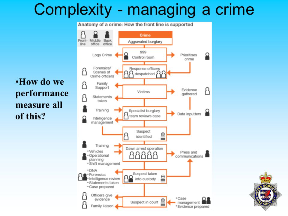 Complexity - managing a crime How do we performance measure all of this