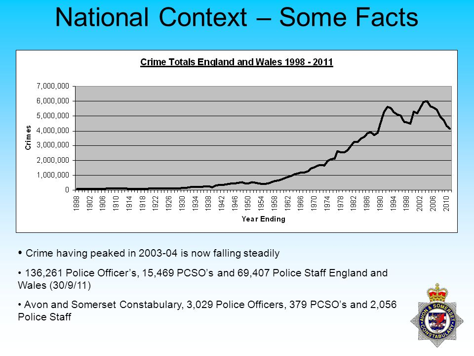 National Context – Some Facts Crime having peaked in 2003-04 is now falling steadily 136,261 Police Officer's, 15,469 PCSO's and 69,407 Police Staff England and Wales (30/9/11) Avon and Somerset Constabulary, 3,029 Police Officers, 379 PCSO's and 2,056 Police Staff