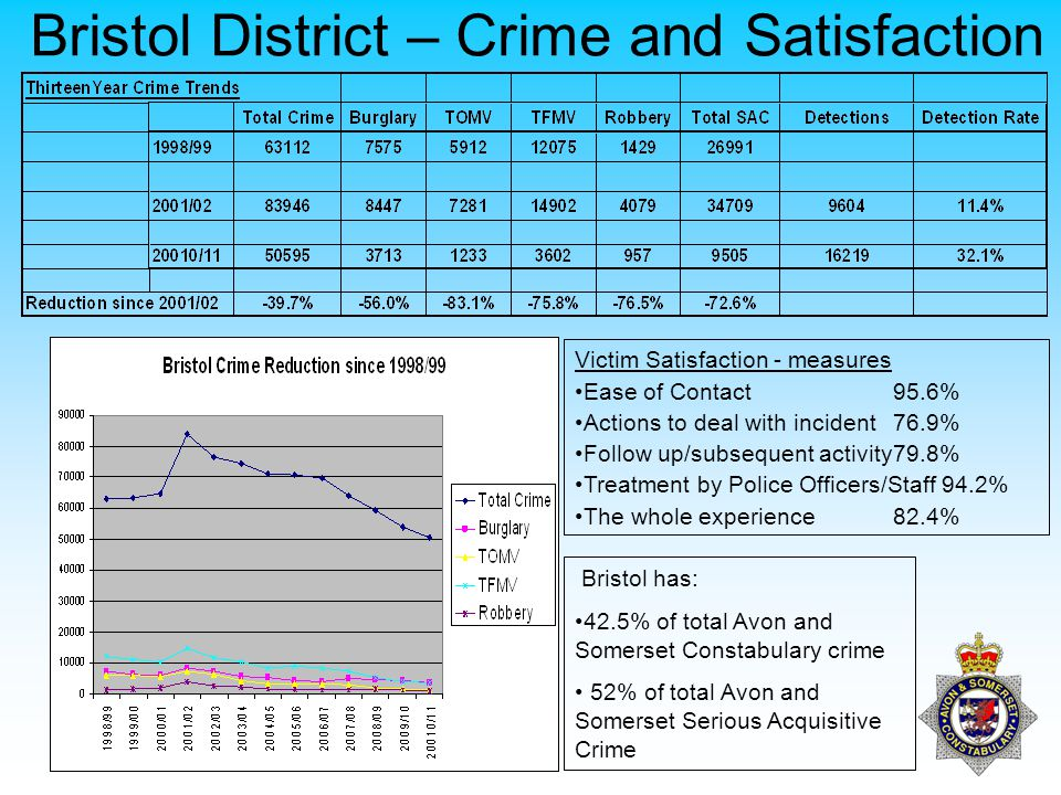 Bristol District – Crime and Satisfaction Bristol has: 42.5% of total Avon and Somerset Constabulary crime 52% of total Avon and Somerset Serious Acquisitive Crime Victim Satisfaction - measures Ease of Contact95.6% Actions to deal with incident76.9% Follow up/subsequent activity79.8% Treatment by Police Officers/Staff 94.2% The whole experience82.4%