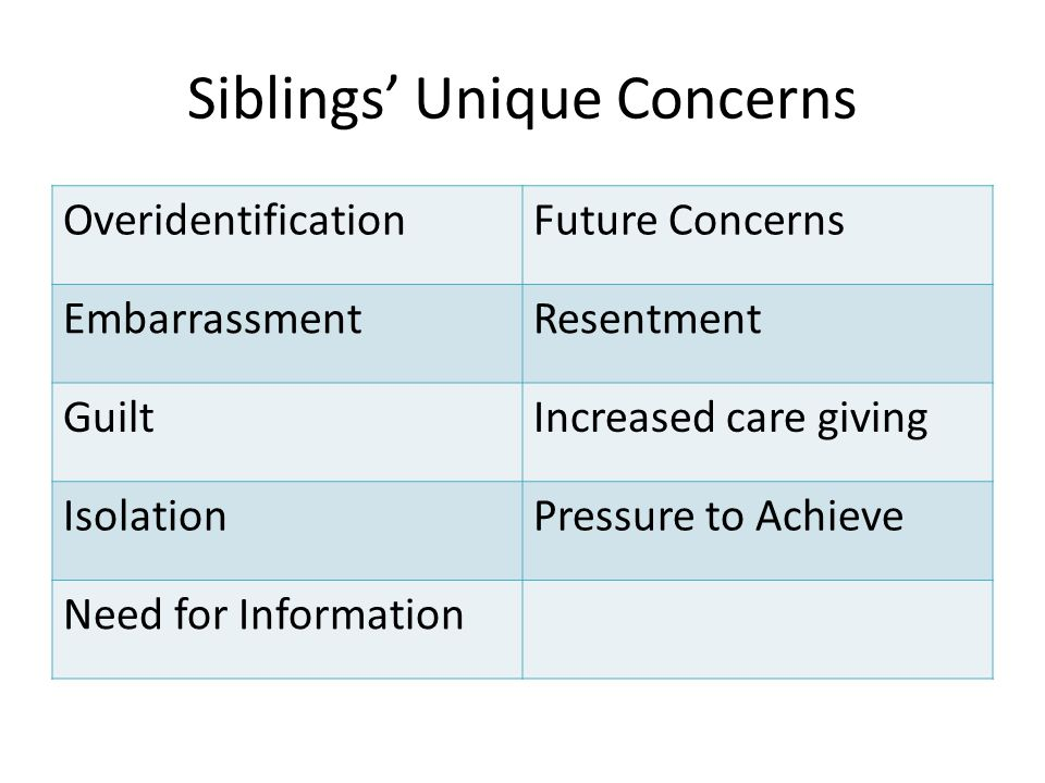 Siblings' Unique Concerns OveridentificationFuture Concerns EmbarrassmentResentment GuiltIncreased care giving IsolationPressure to Achieve Need for Information