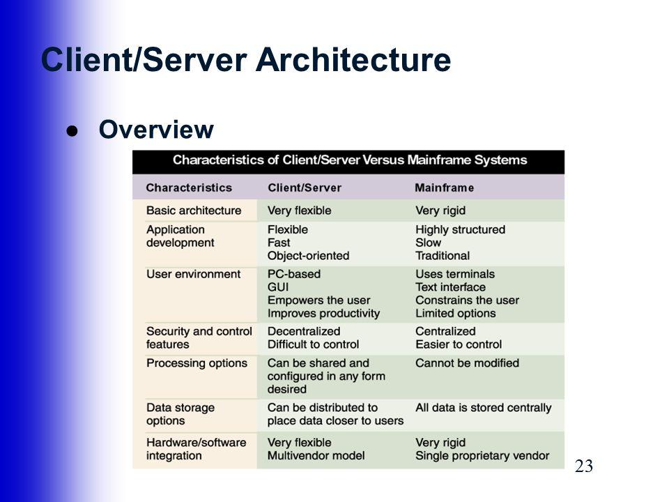 23 Client/Server Architecture ●Overview