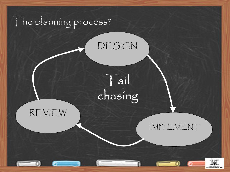 34 Tail chasing DESIGNREVIEW IMPLEMENT The planning process?